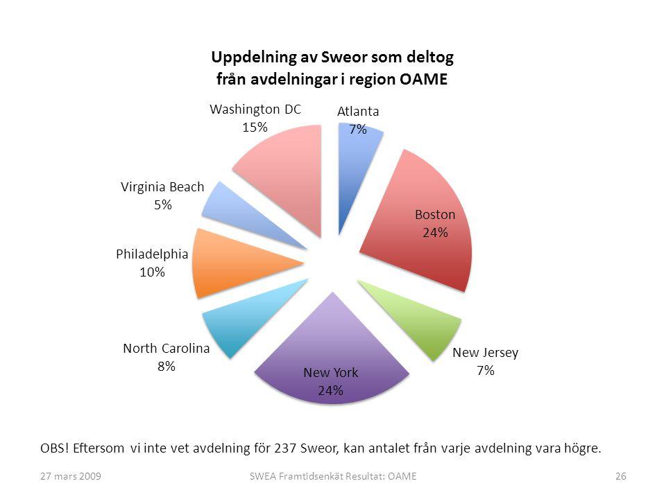 27 mars 2009SWEA Framtidsenkät Resultat: OAME26 OBS.