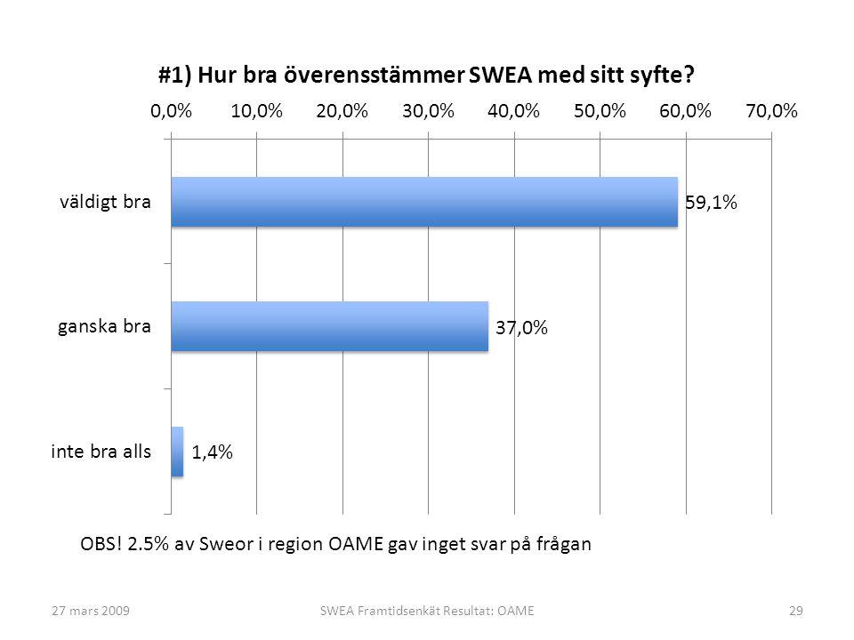 27 mars 200929SWEA Framtidsenkät Resultat: OAME OBS! 2.5% av Sweor i region OAME gav inget svar på frågan