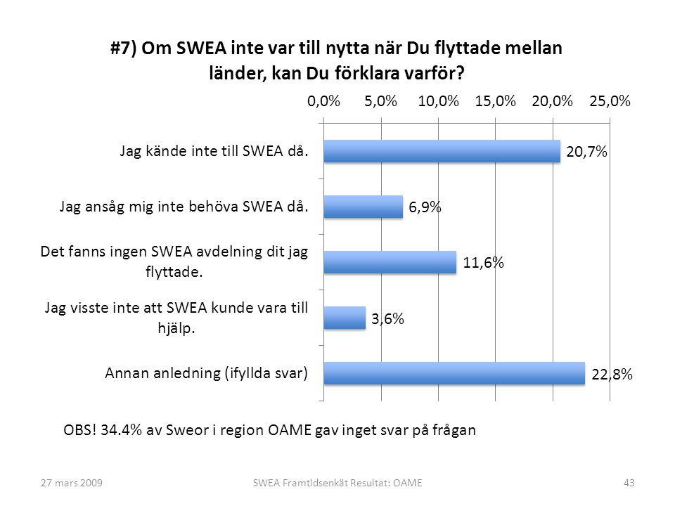 27 mars 2009SWEA Framtidsenkät Resultat: OAME43 OBS! 34.4% av Sweor i region OAME gav inget svar på frågan