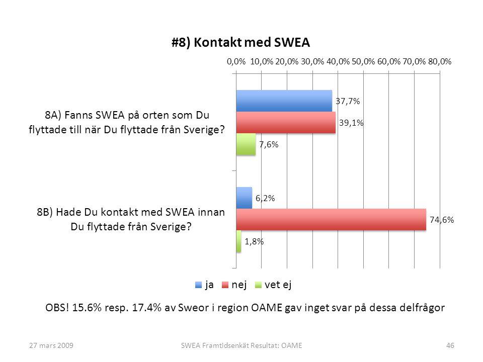27 mars 2009SWEA Framtidsenkät Resultat: OAME46 OBS! 15.6% resp. 17.4% av Sweor i region OAME gav inget svar på dessa delfrågor