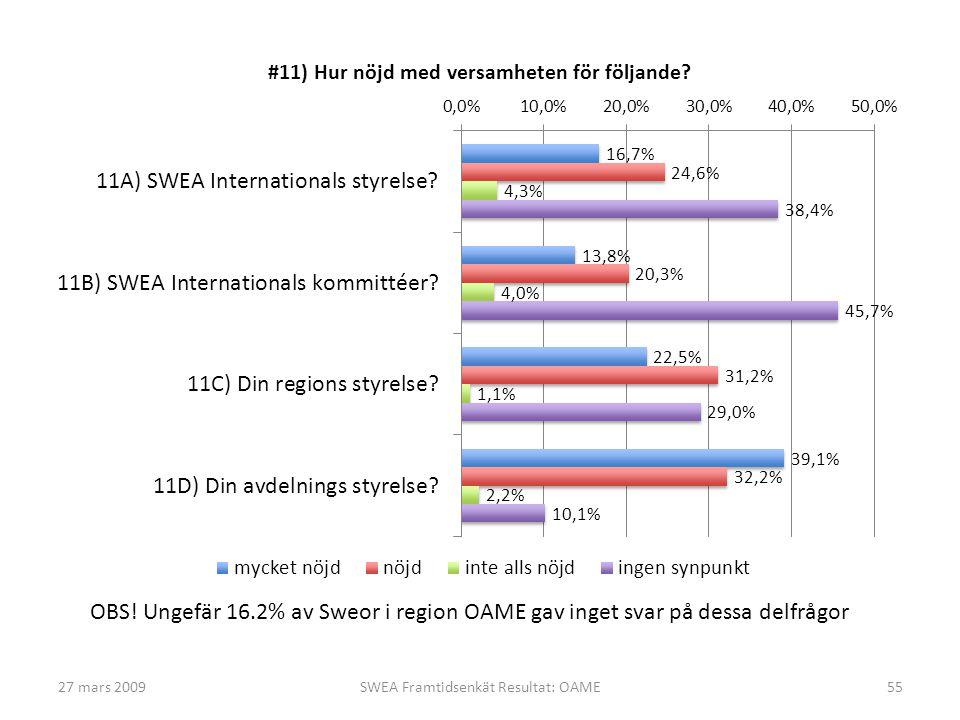 27 mars 2009SWEA Framtidsenkät Resultat: OAME55 OBS! Ungefär 16.2% av Sweor i region OAME gav inget svar på dessa delfrågor