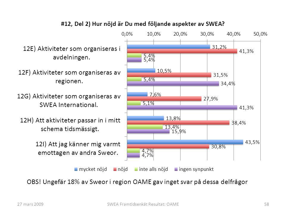 27 mars 2009SWEA Framtidsenkät Resultat: OAME58 OBS! Ungefär 18% av Sweor i region OAME gav inget svar på dessa delfrågor