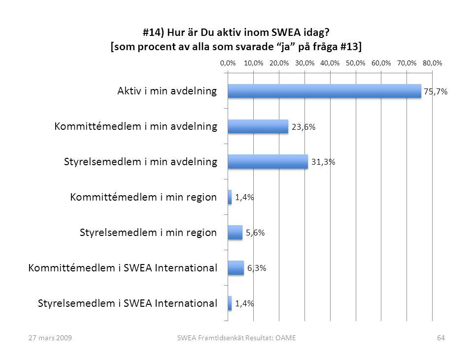 27 mars 2009SWEA Framtidsenkät Resultat: OAME64