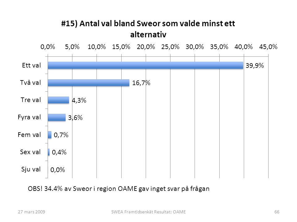 27 mars 2009SWEA Framtidsenkät Resultat: OAME66 OBS! 34.4% av Sweor i region OAME gav inget svar på frågan