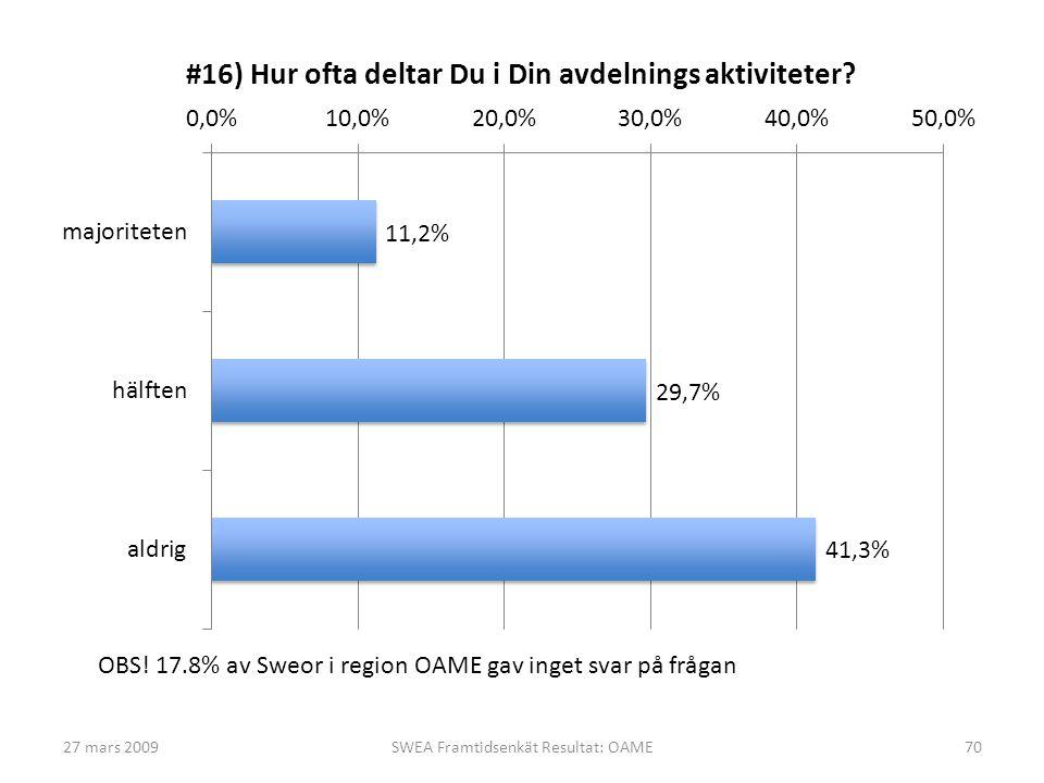 27 mars 2009SWEA Framtidsenkät Resultat: OAME70 OBS! 17.8% av Sweor i region OAME gav inget svar på frågan