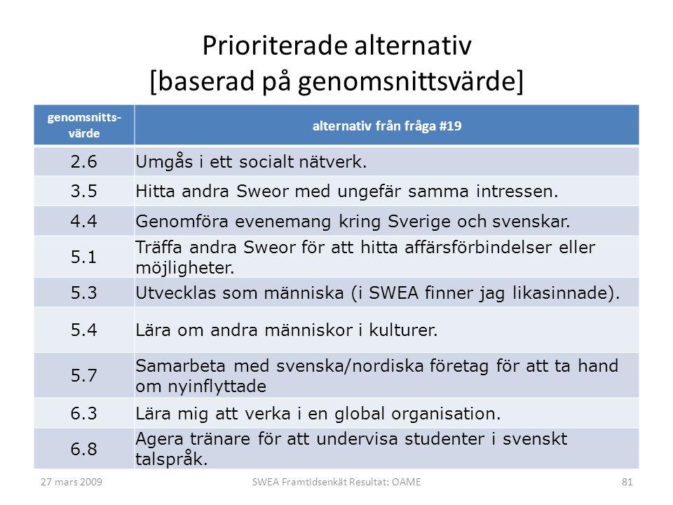 Prioriterade alternativ [baserad på genomsnittsvärde] genomsnitts- värde alternativ från fråga #19 2.6Umgås i ett socialt nätverk. 3.5Hitta andra Sweo