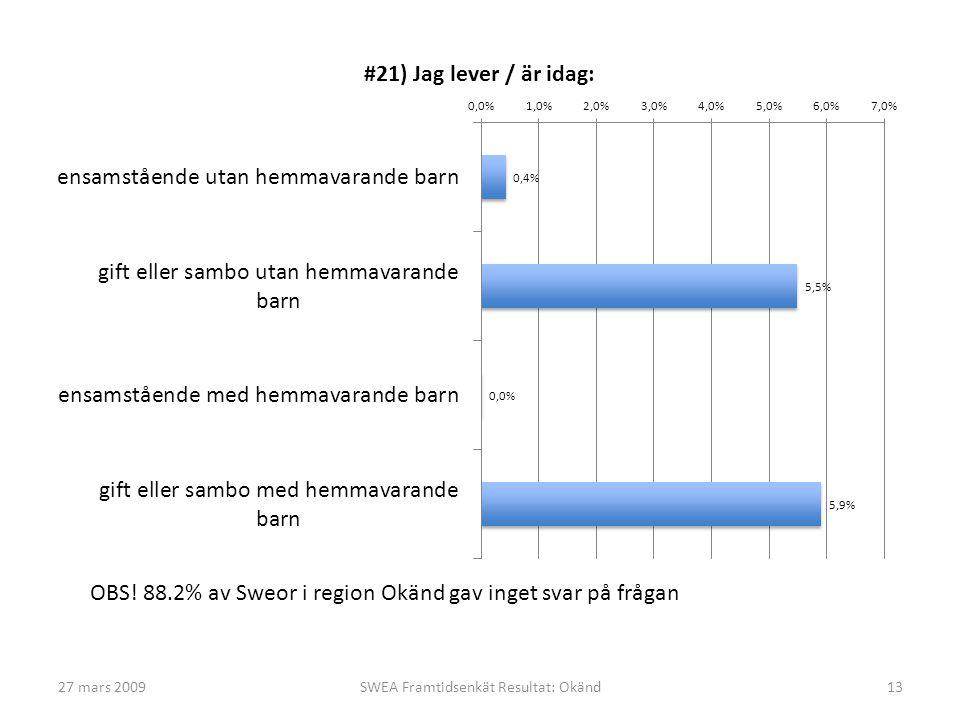 27 mars 2009SWEA Framtidsenkät Resultat: Okänd13 OBS! 88.2% av Sweor i region Okänd gav inget svar på frågan