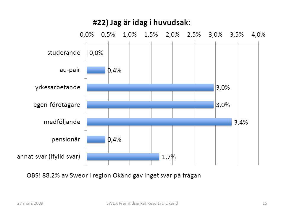 27 mars 2009SWEA Framtidsenkät Resultat: Okänd15 OBS! 88.2% av Sweor i region Okänd gav inget svar på frågan