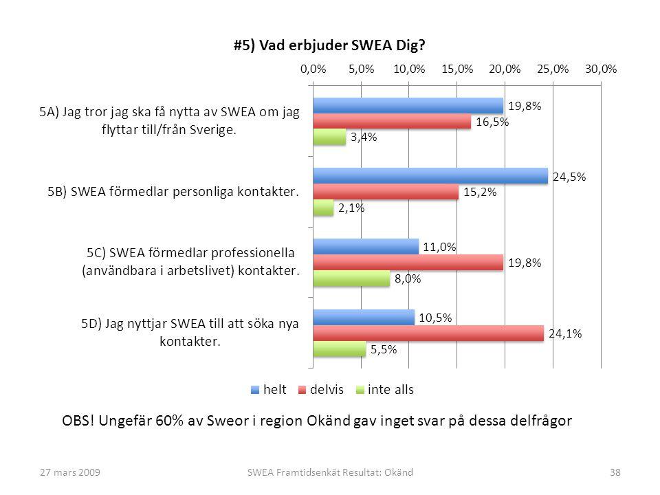 27 mars 2009SWEA Framtidsenkät Resultat: Okänd38 OBS! Ungefär 60% av Sweor i region Okänd gav inget svar på dessa delfrågor