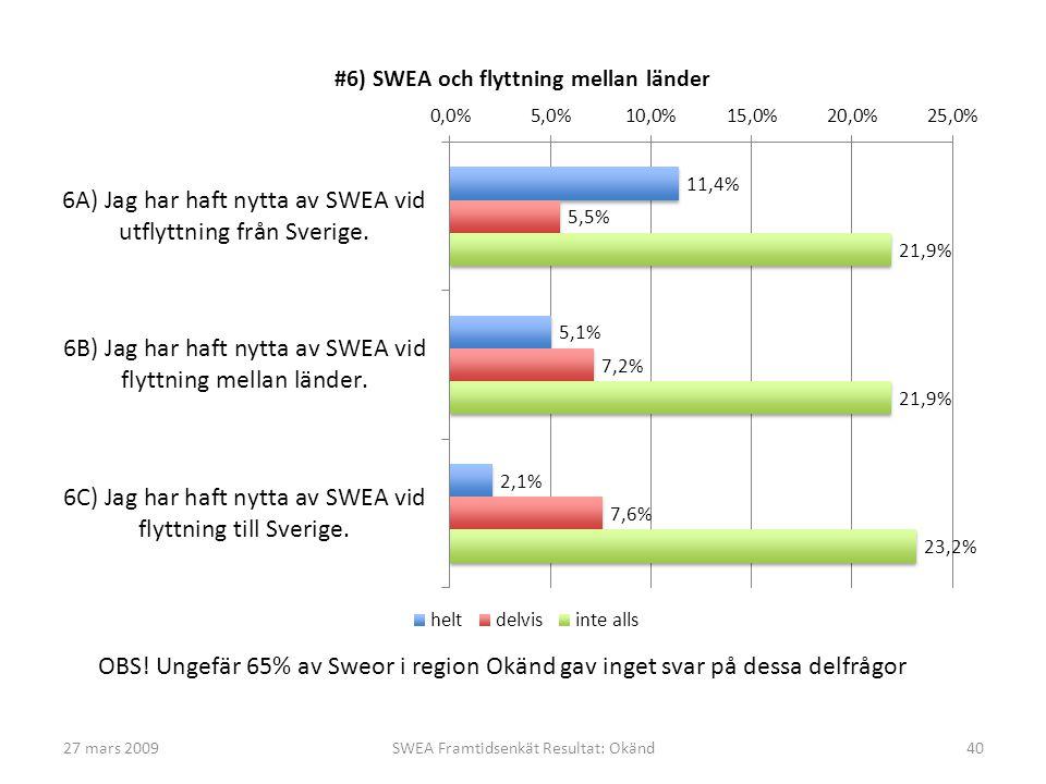 27 mars 2009SWEA Framtidsenkät Resultat: Okänd40 OBS! Ungefär 65% av Sweor i region Okänd gav inget svar på dessa delfrågor