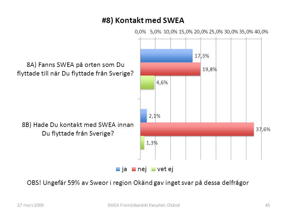 27 mars 2009SWEA Framtidsenkät Resultat: Okänd45 OBS! Ungefär 59% av Sweor i region Okänd gav inget svar på dessa delfrågor