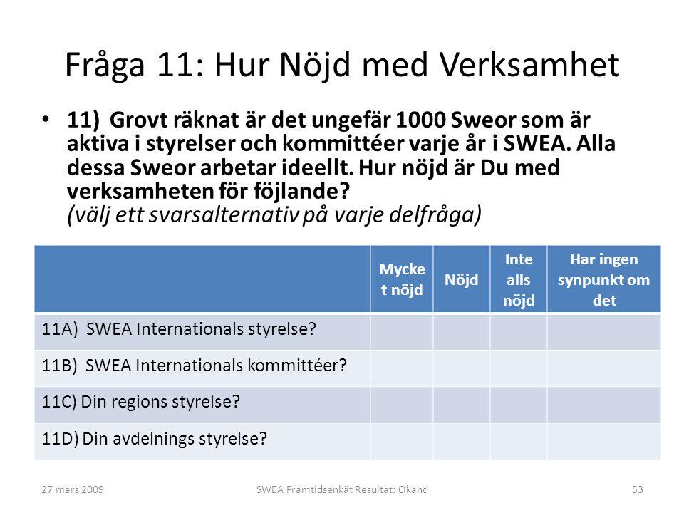Fråga 11: Hur Nöjd med Verksamhet • 11)Grovt räknat är det ungefär 1000 Sweor som är aktiva i styrelser och kommittéer varje år i SWEA.