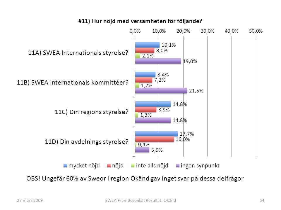 27 mars 2009SWEA Framtidsenkät Resultat: Okänd54 OBS! Ungefär 60% av Sweor i region Okänd gav inget svar på dessa delfrågor