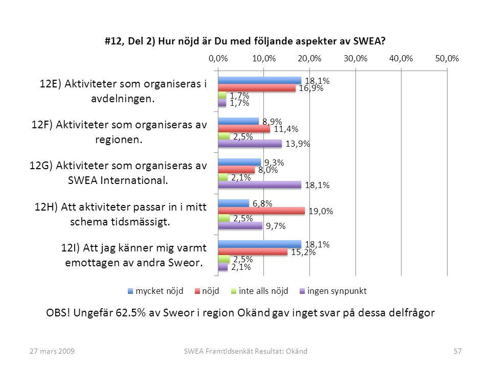 27 mars 2009SWEA Framtidsenkät Resultat: Okänd57 OBS! Ungefär 62.5% av Sweor i region Okänd gav inget svar på dessa delfrågor