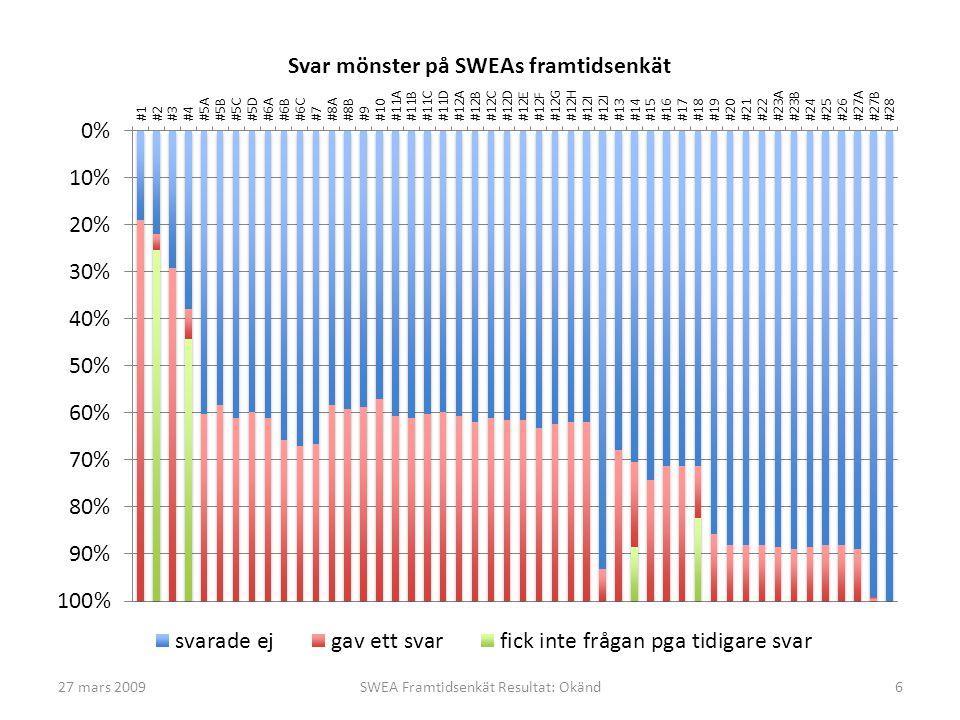 27 mars 2009SWEA Framtidsenkät Resultat: Okänd6