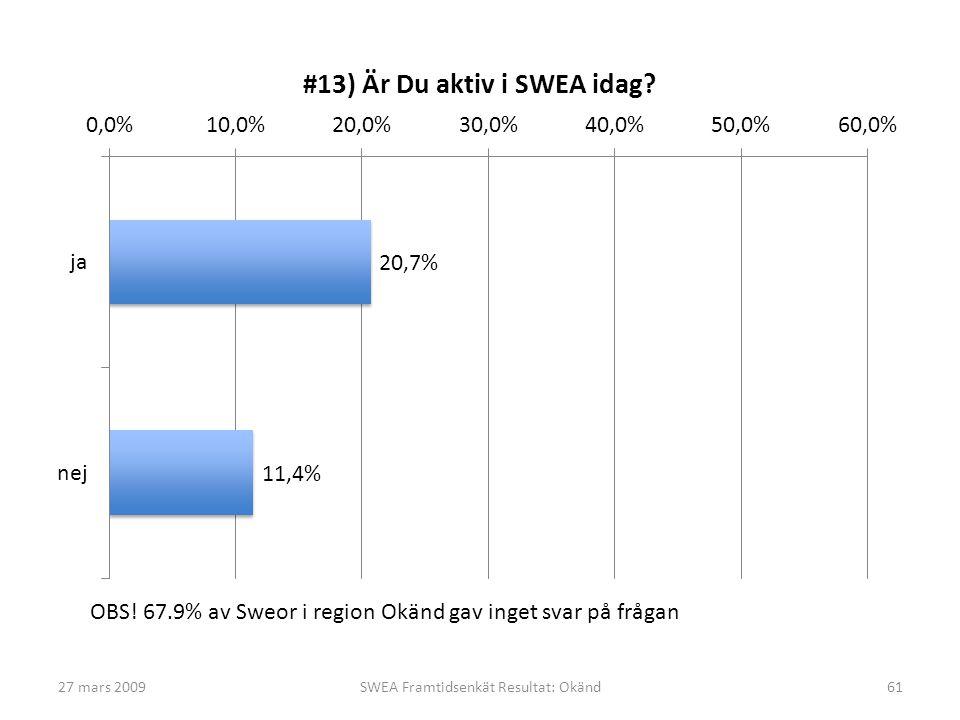 27 mars 2009SWEA Framtidsenkät Resultat: Okänd61 OBS! 67.9% av Sweor i region Okänd gav inget svar på frågan