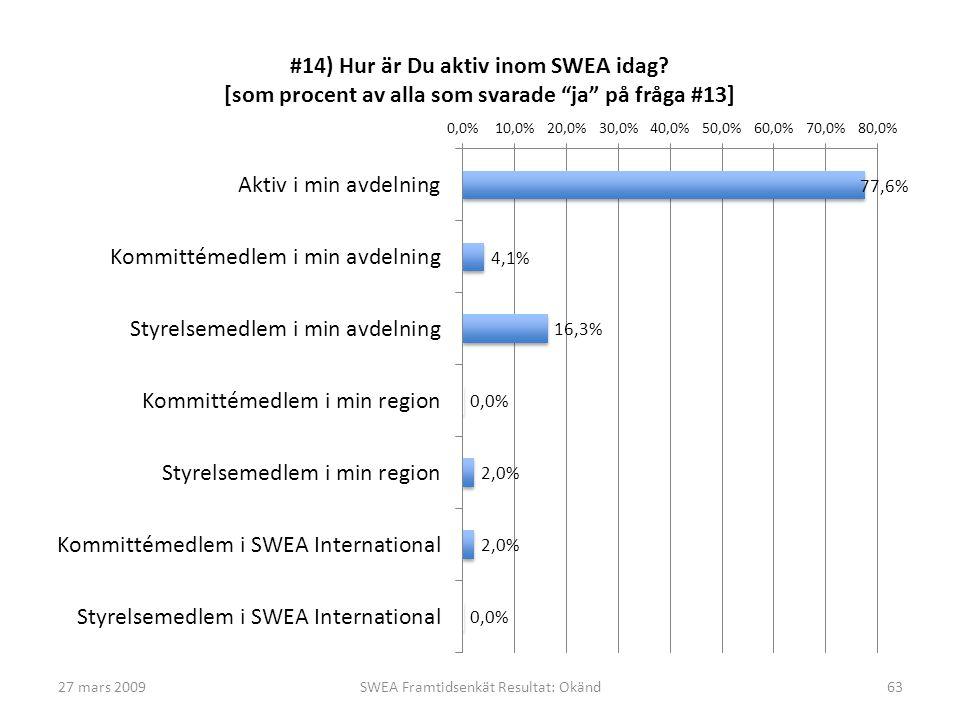 27 mars 2009SWEA Framtidsenkät Resultat: Okänd63