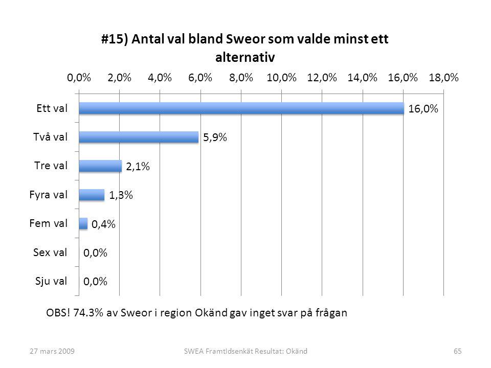 27 mars 2009SWEA Framtidsenkät Resultat: Okänd65 OBS! 74.3% av Sweor i region Okänd gav inget svar på frågan