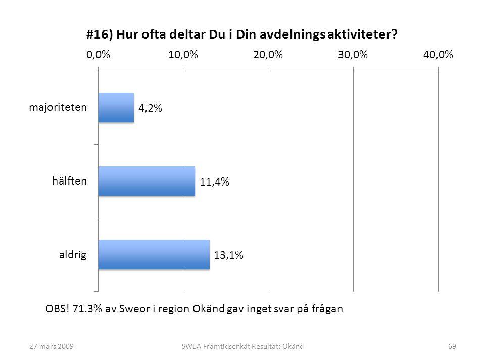 27 mars 2009SWEA Framtidsenkät Resultat: Okänd69 OBS! 71.3% av Sweor i region Okänd gav inget svar på frågan