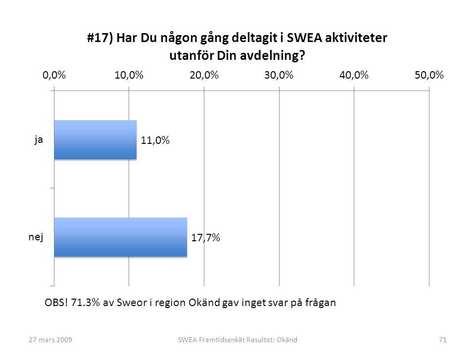 27 mars 2009SWEA Framtidsenkät Resultat: Okänd71 OBS! 71.3% av Sweor i region Okänd gav inget svar på frågan