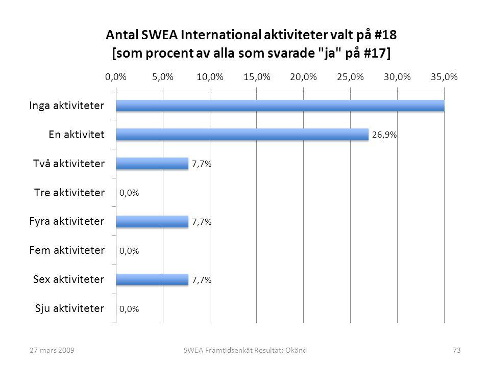 27 mars 2009SWEA Framtidsenkät Resultat: Okänd73