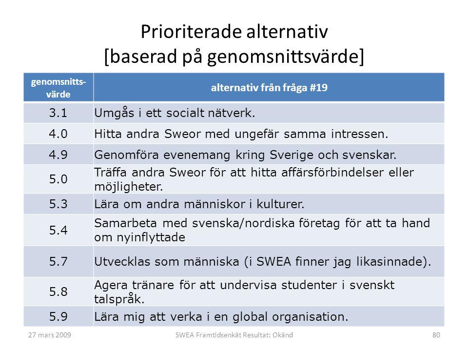 Prioriterade alternativ [baserad på genomsnittsvärde] genomsnitts- värde alternativ från fråga #19 3.1Umgås i ett socialt nätverk. 4.0Hitta andra Sweo
