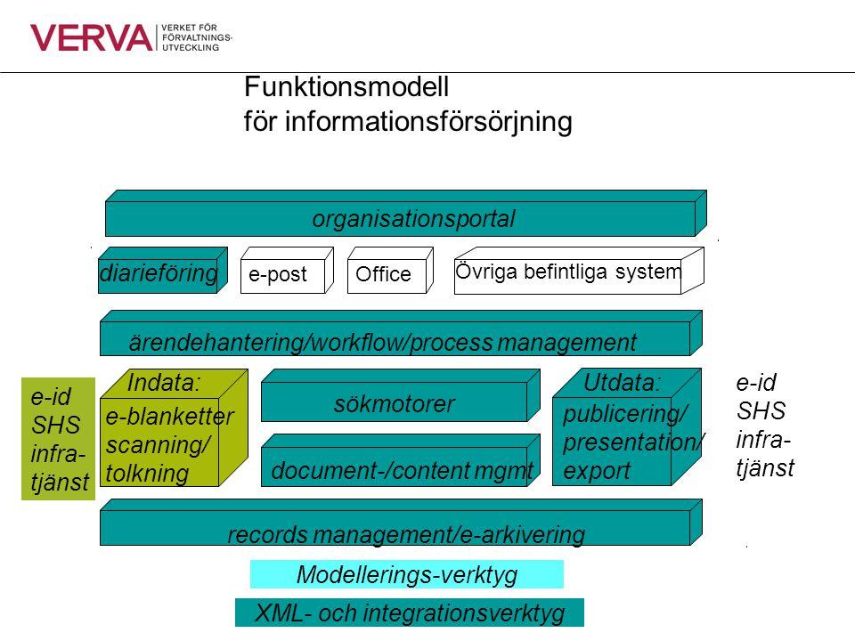 e-blanketter scanning/ tolkning sökmotorer Utdata: e-post diarieföring Office Övriga befintliga system Indata: organisationsportal Funktionsmodell för