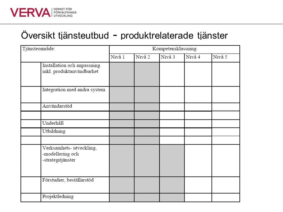 Översikt tjänsteutbud - produktrelaterade tjänster