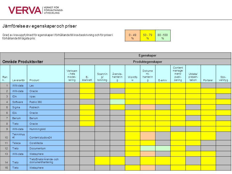Jämförelse av egenskaper och priser Grad av kravuppfyllnad för egenskaper i förhållande till kravbeskrivning och för priser i förhållande till lägsta