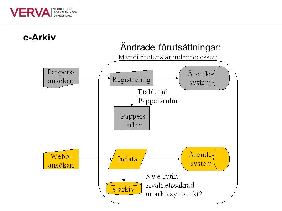 Ändrade förutsättningar: e-Arkiv