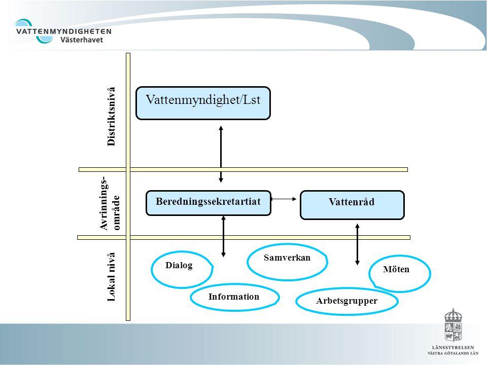 Vattenmyndighet/Lst Vattenråd Beredningssekretartiat Distriktsnivå Avrinnings- område Lokal nivå Möten Samverkan Information Dialog Arbetsgrupper