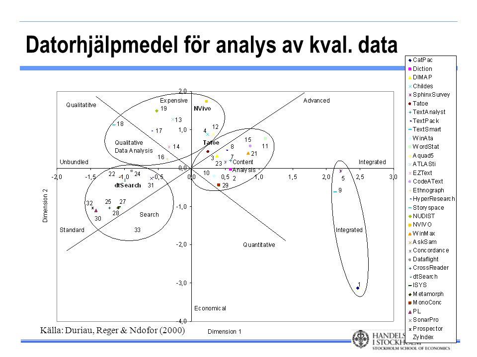 Datorhjälpmedel för analys av kval. data Källa: Duriau, Reger & Ndofor (2000)