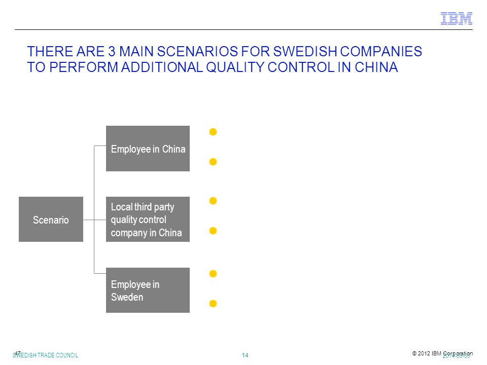 © 2012 IBM Corporation47 THERE ARE 3 MAIN SCENARIOS FOR SWEDISH COMPANIES TO PERFORM ADDITIONAL QUALITY CONTROL IN CHINA 2014-06-30 SWEDISH TRADE COUNCIL 14 Employee in China Scenario A local-based person was employed by the Swedish company Quality control is part of the local employee's daily duties Local third party quality control company in China Employee in Sweden Local third party quality control company located close to the supplier Quality inspection will be conducted once received instructions from the Swedish company A Sweden-based person employed by the Swedish company Travelling to China to conduct on-site quality control when necessary Descriptions