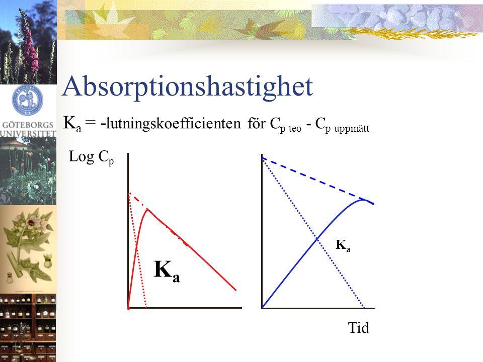 Absorptionshastighet K a = - lutningskoefficienten för C p teo - C p uppmätt Log C p KaKa KaKa Tid