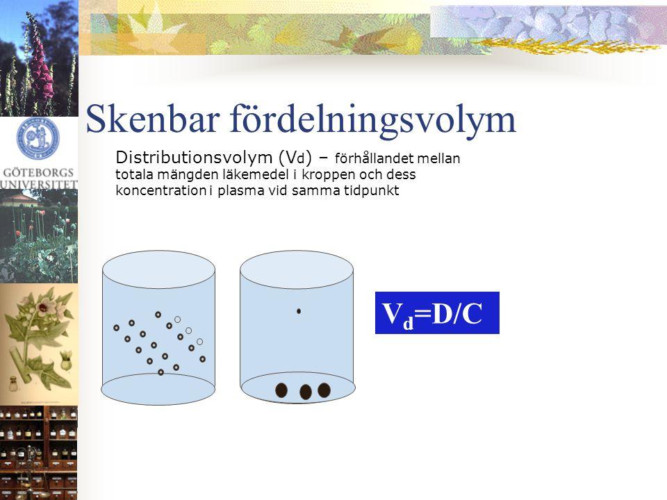 Skenbar fördelningsvolym Distributionsvolym (V d ) – förhållandet mellan totala mängden läkemedel i kroppen och dess koncentration i plasma vid samma