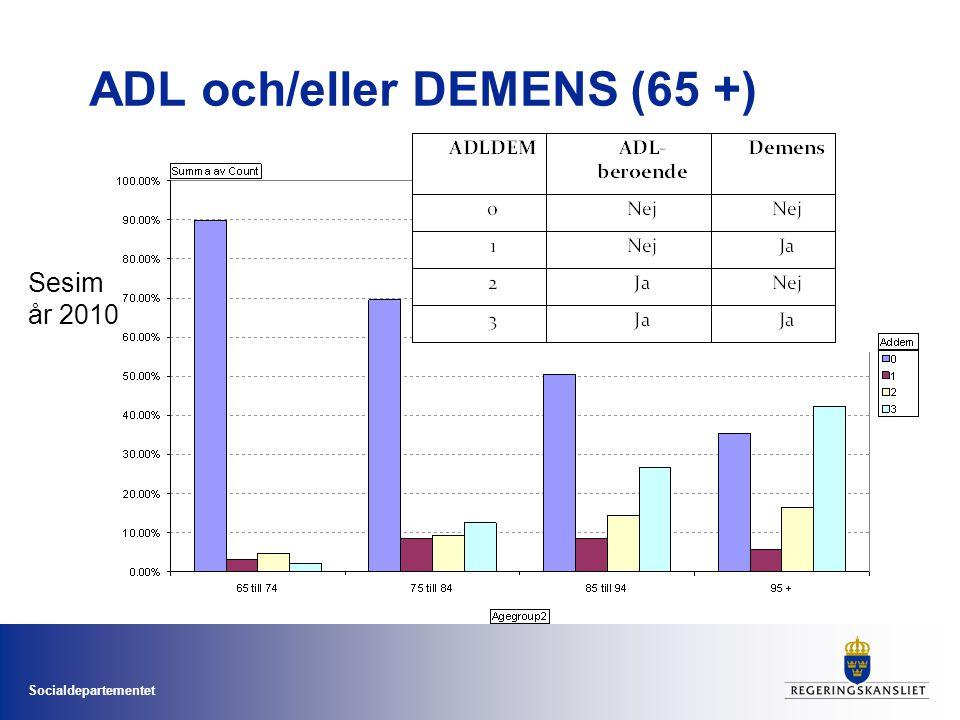 Socialdepartementet ADL och/eller DEMENS (65 +) Sesim år 2010