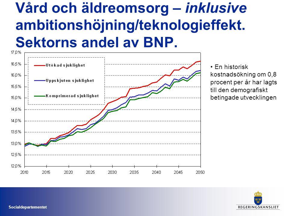 Socialdepartementet Vård och äldreomsorg – inklusive ambitionshöjning/teknologieffekt. Sektorns andel av BNP. • En historisk kostnadsökning om 0,8 pro