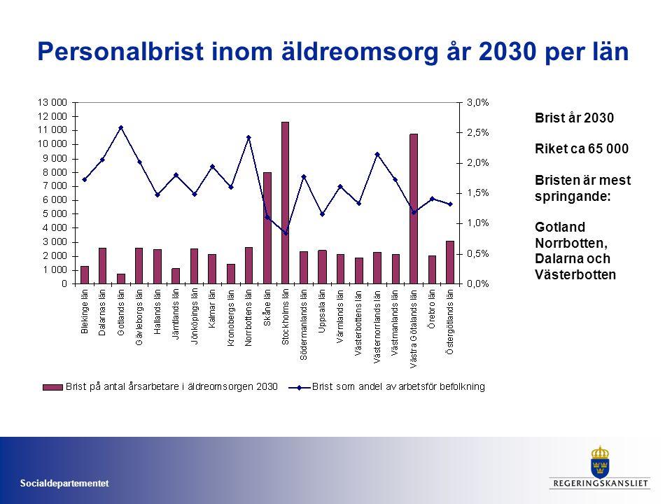Socialdepartementet Personalbrist inom äldreomsorg år 2030 per län Brist år 2030 Riket ca 65 000 Bristen är mest springande: Gotland Norrbotten, Dalarna och Västerbotten
