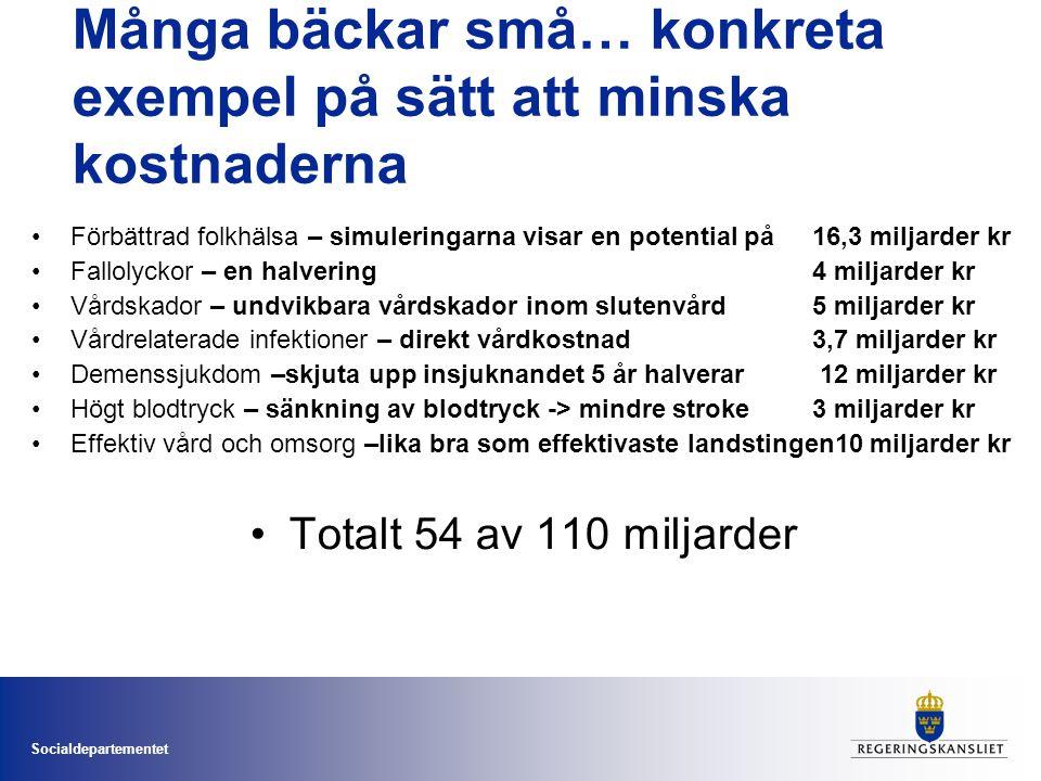 Socialdepartementet Många bäckar små… konkreta exempel på sätt att minska kostnaderna •Förbättrad folkhälsa – simuleringarna visar en potential på 16,