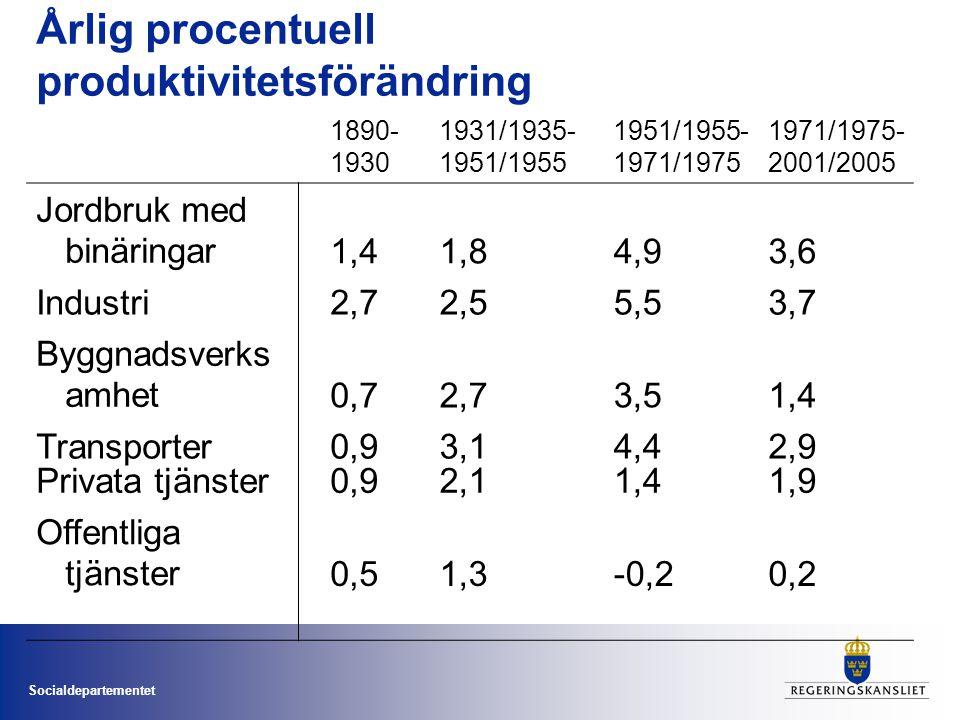 Socialdepartementet Årlig procentuell produktivitetsförändring 1890- 1930 1931/1935- 1951/1955 1951/1955- 1971/1975 1971/1975- 2001/2005 Jordbruk med binäringar1,41,84,93,6 Industri2,72,55,53,7 Byggnadsverks amhet0,72,73,51,4 Transporter0,93,14,42,9 Privata tjänster0,92,11,41,9 Offentliga tjänster0,51,3-0,20,2