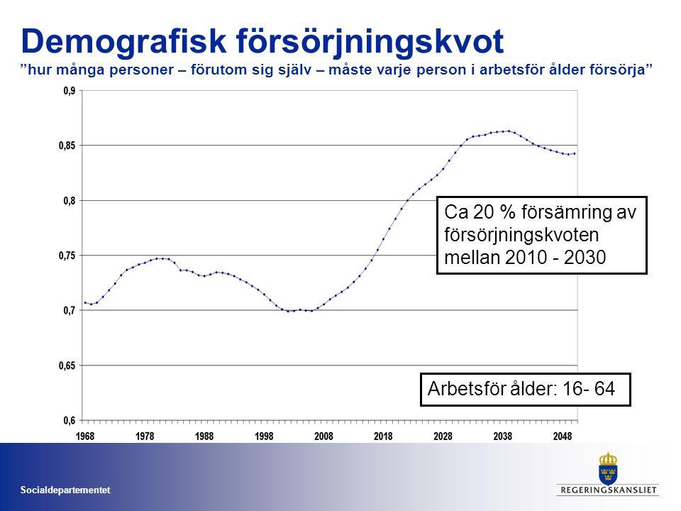 Socialdepartementet Demografisk försörjningskvot hur många personer – förutom sig själv – måste varje person i arbetsför ålder försörja Arbetsför ålder: 16- 64 Ca 20 % försämring av försörjningskvoten mellan 2010 - 2030