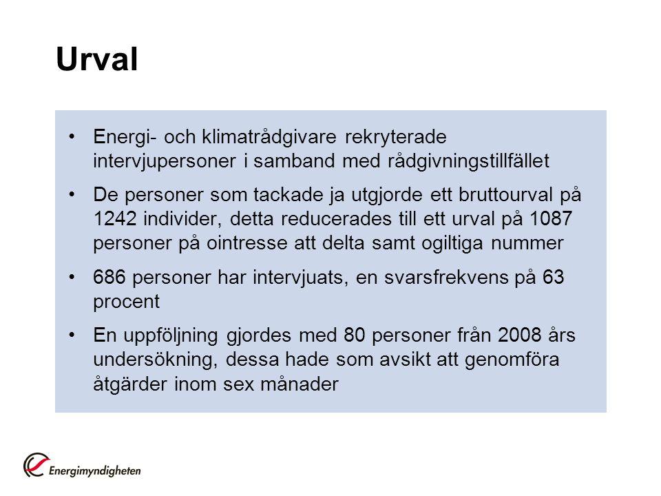Urval •Energi- och klimatrådgivare rekryterade intervjupersoner i samband med rådgivningstillfället •De personer som tackade ja utgjorde ett bruttourv