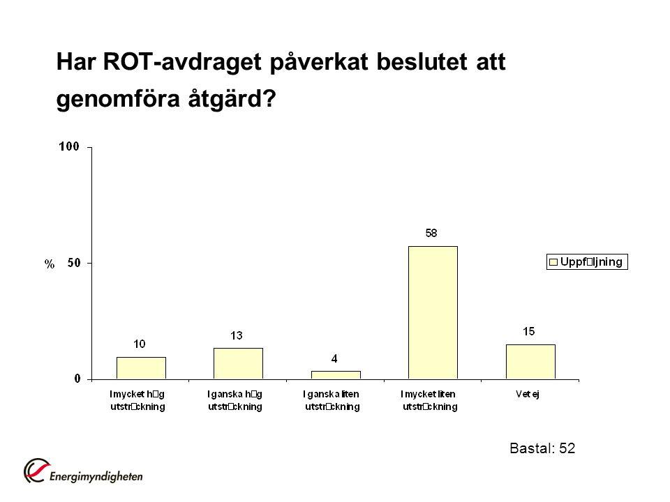 Har ROT-avdraget påverkat beslutet att genomföra åtgärd? Bastal: 52