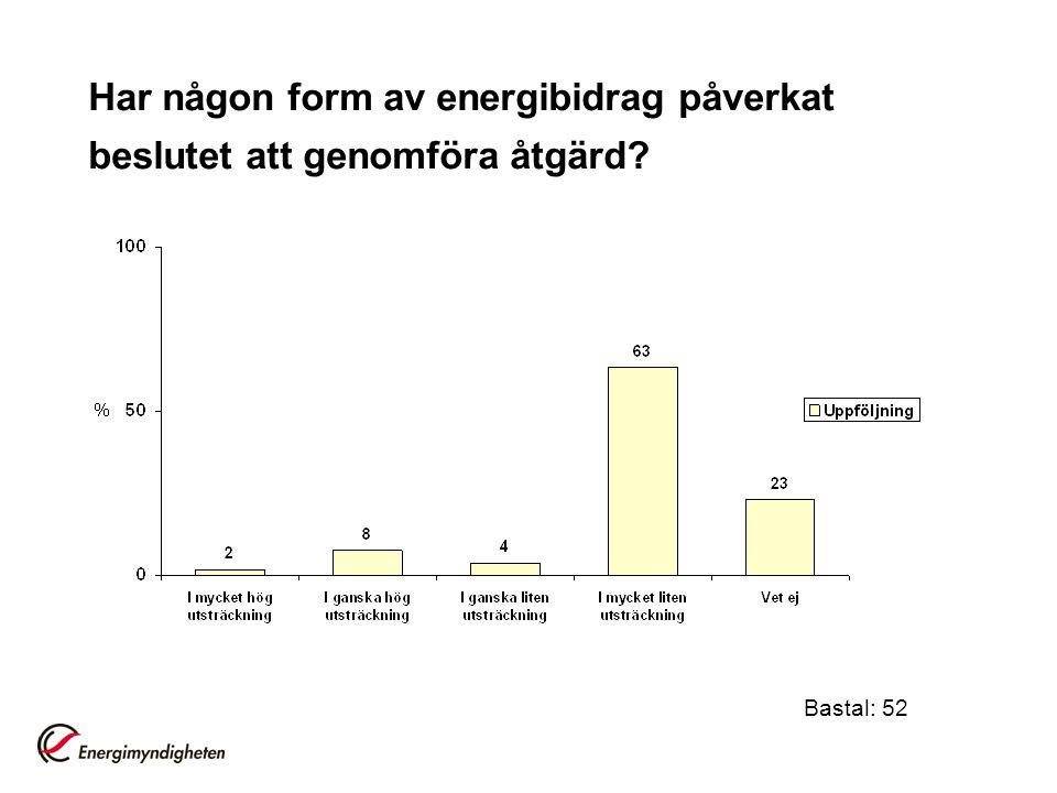 Har någon form av energibidrag påverkat beslutet att genomföra åtgärd? Bastal: 52