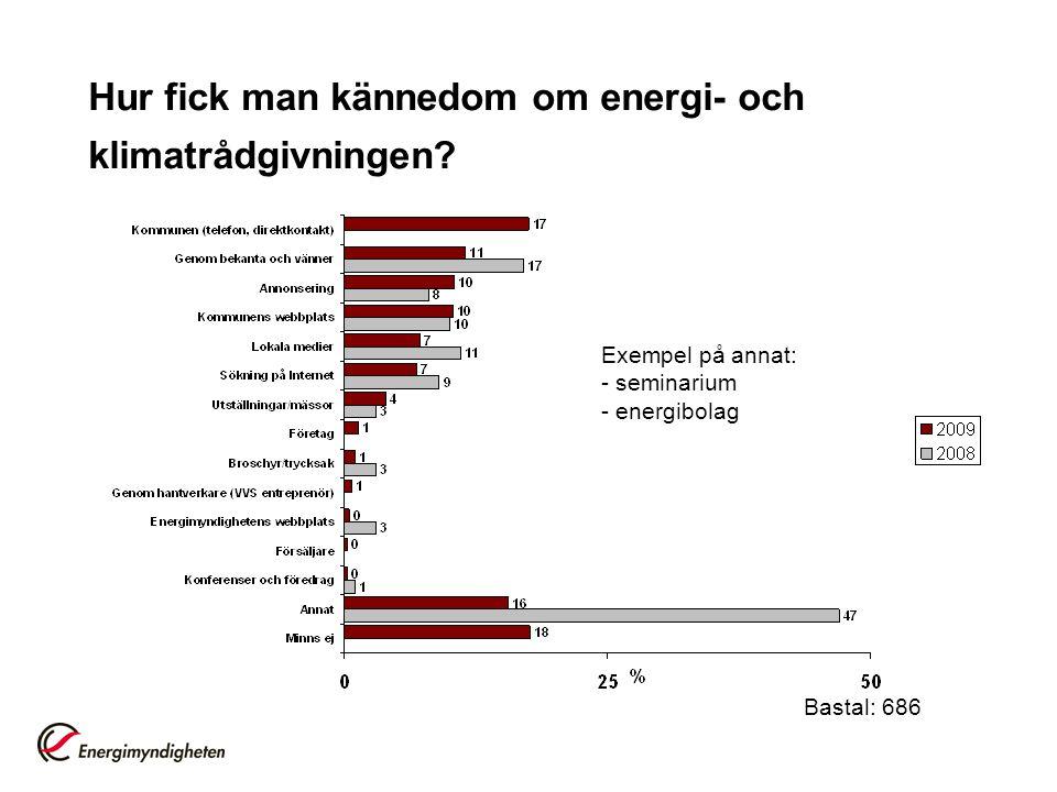 Hur fick man kännedom om energi- och klimatrådgivningen? Bastal: 686 Exempel på annat: - seminarium - energibolag