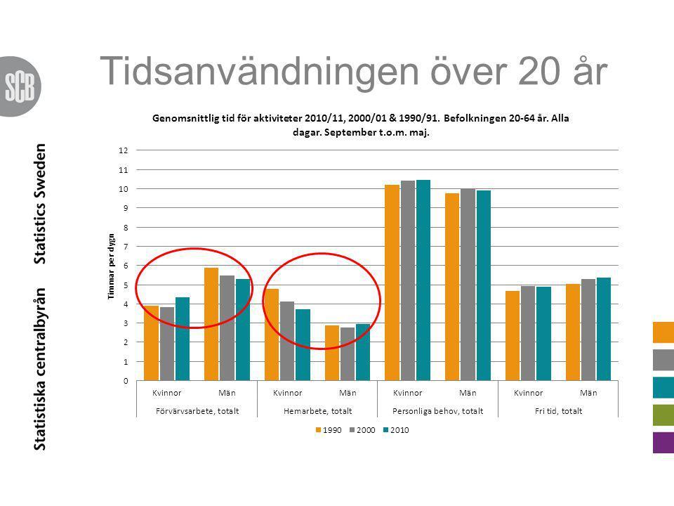 Fördelning mellan betalt förvärvsarbete och obetalt hemarbete – från 1990 till 2010