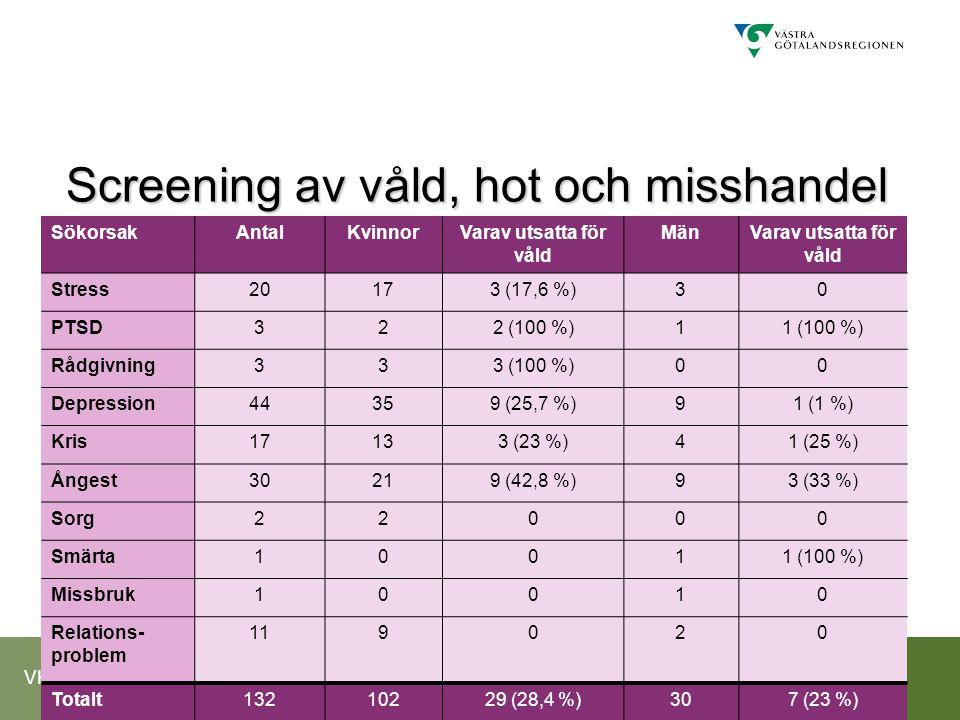 VKV Screening av våld, hot och misshandel SökorsakAntalKvinnorVarav utsatta för våld MänVarav utsatta för våld Stress20173 (17,6 %)30 PTSD322 (100 %)1