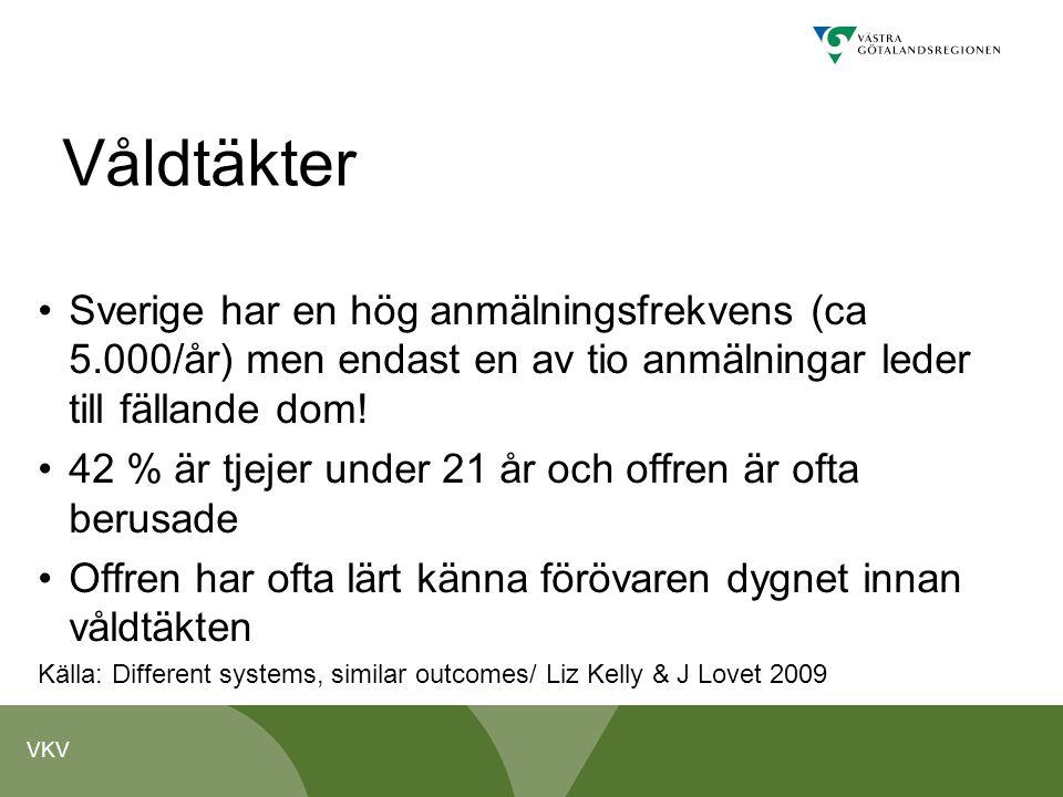 VKV Våldtäkter •Sverige har en hög anmälningsfrekvens (ca 5.000/år) men endast en av tio anmälningar leder till fällande dom! •42 % är tjejer under 21