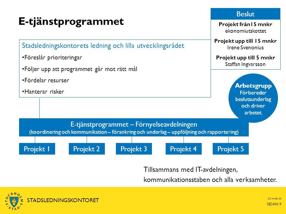 2014-06-30 SIDAN 9 STADSLEDNINGSKONTORET E-tjänstprogrammet E-tjänstprogrammet – Förnyelseavdelningen (koordinering och kommunikation – förankring och underlag – uppföljning och rapportering) Projekt 3Projekt 2Projekt 1Projekt 4Projekt 5 Arbetsgrupp Förbereder beslutsunderlag och driver arbetet.