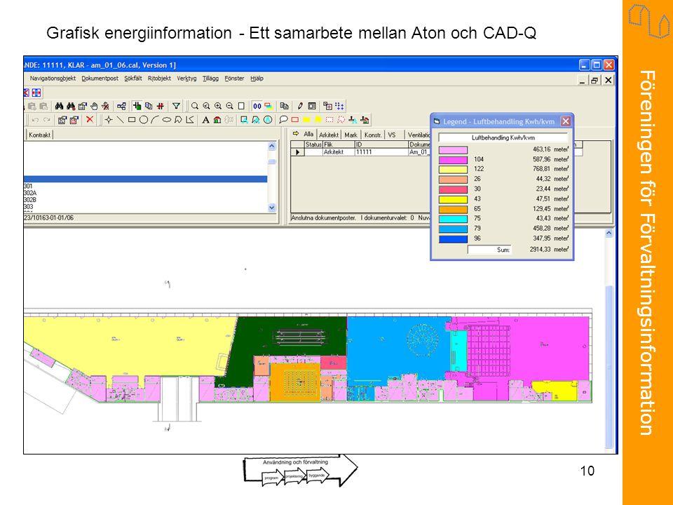 Föreningen för Förvaltningsinformation 10 Grafisk energiinformation - Ett samarbete mellan Aton och CAD-Q